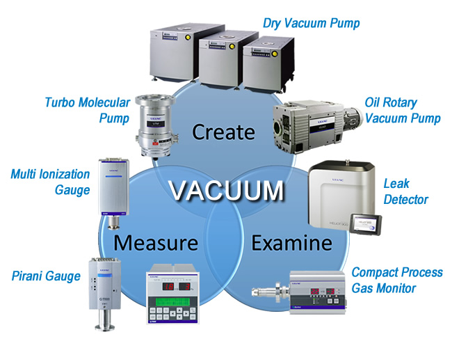 how to create artificial vacuum